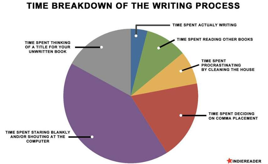 The Creative Process Essay Sample